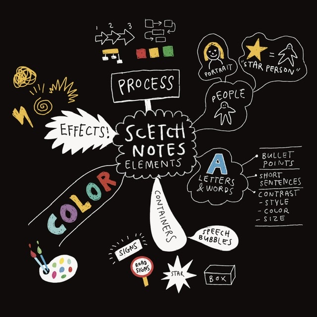 Spark your creativity with sketchnotes
